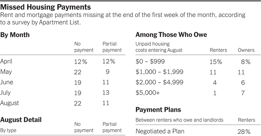 Late Rent and Mortgage Payments Rise