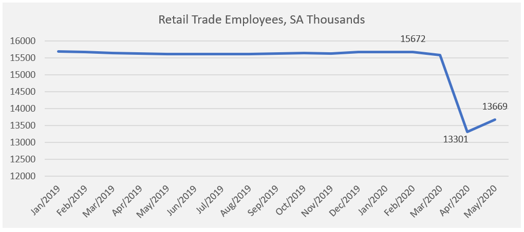 The Coronavirus Impact on Retail Commercial Markets as of June 2020
