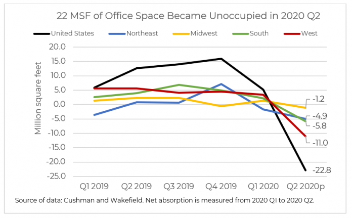 Office Property Market Suffered Large Occupancy Losses, With Likely Full Recovery by Q2 2022
