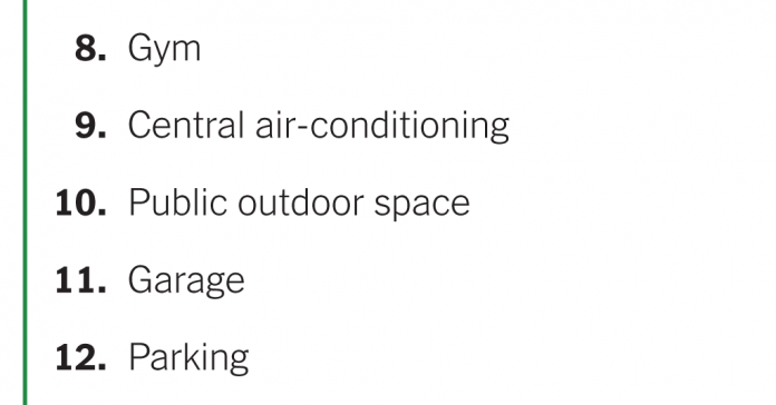 Which Amenities Are Most Popular?