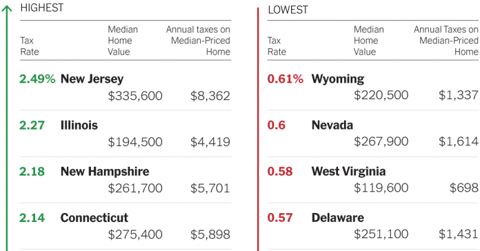 Where Are Real Estate Taxes Lowest (and Highest)?