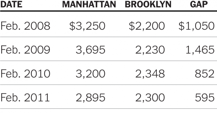 The Brooklyn-Manhattan Rent Gap Is Shrinking Fast