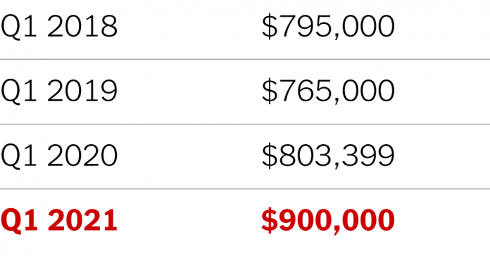 A Lesson in Brooklyn Home Prices