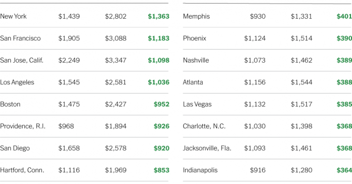 Renting Is Cheaper Than Buying, Almost Everywhere